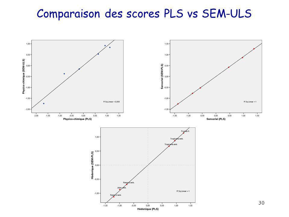 30 Comparaison des scores PLS vs SEM-ULS
