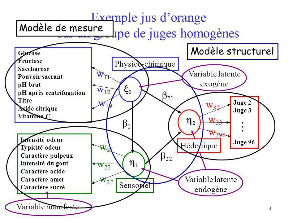 4 Exemple jus dorange sur un groupe de juges homogènes Glucose Fructose Saccharose Pouvoir sucrant pH brut pH après centrifugation Titre Acide citriqu