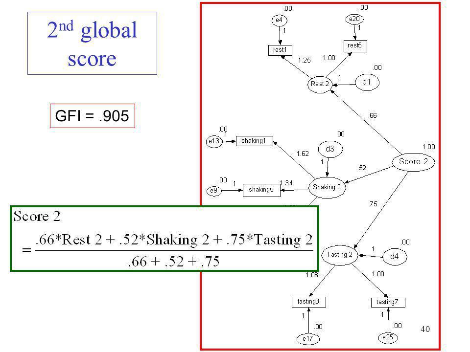 40 2 nd global score GFI =.905