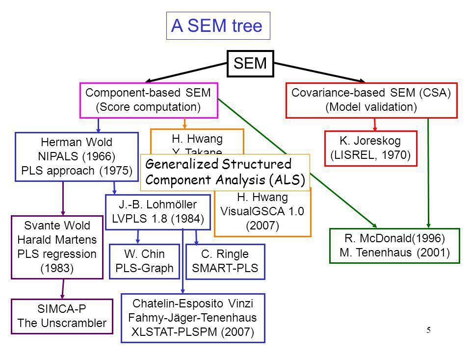 5 A SEM tree Svante Wold Harald Martens PLS regression (1983) SIMCA-P The Unscrambler C. Ringle SMART-PLS Chatelin-Esposito Vinzi Fahmy-Jäger-Tenenhau