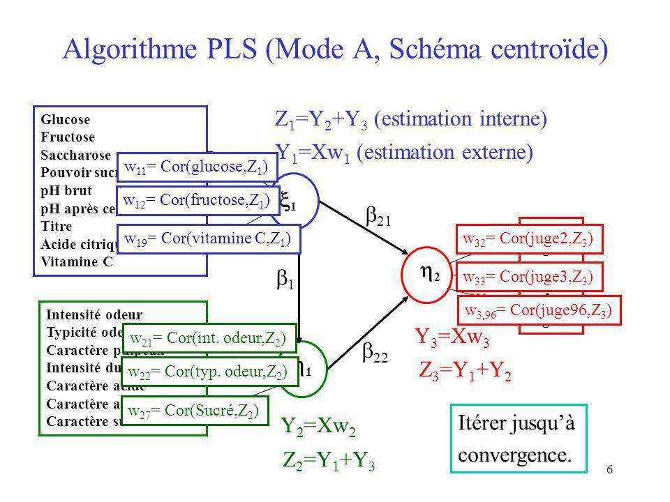 6 Algorithme PLS (Mode A, Schéma centroïde) Glucose Fructose Saccharose Pouvoir sucrant pH brut pH après centrifugation Titre Acide citrique Vitamine