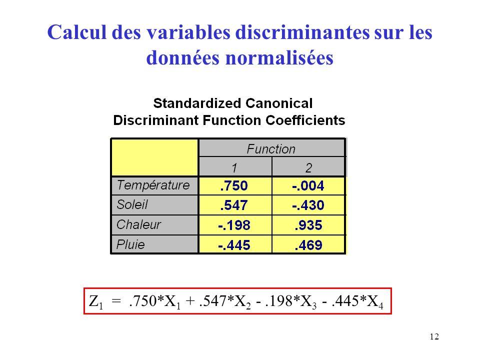 12 Calcul des variables discriminantes sur les données normalisées Z 1 =.750*X 1 +.547*X 2 -.198*X 3 -.445*X 4