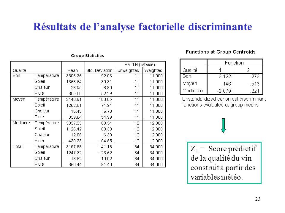 23 Résultats de lanalyse factorielle discriminante Z 1 = Score prédictif de la qualité du vin construit à partir des variables météo.