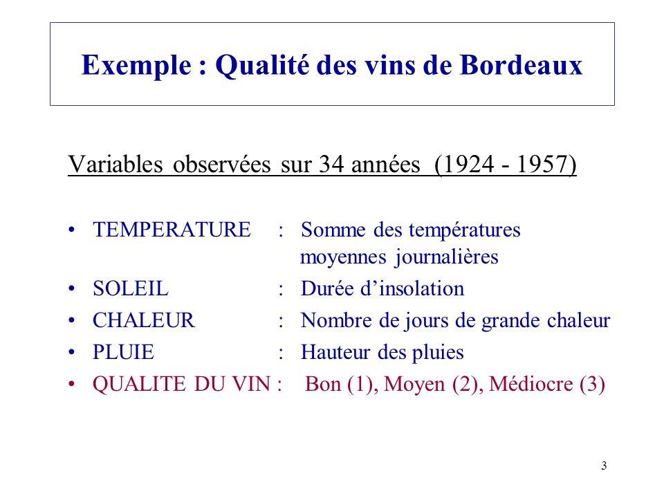 3 Exemple : Qualité des vins de Bordeaux Variables observées sur 34 années (1924 - 1957) TEMPERATURE : Somme des températures moyennes journalières SO