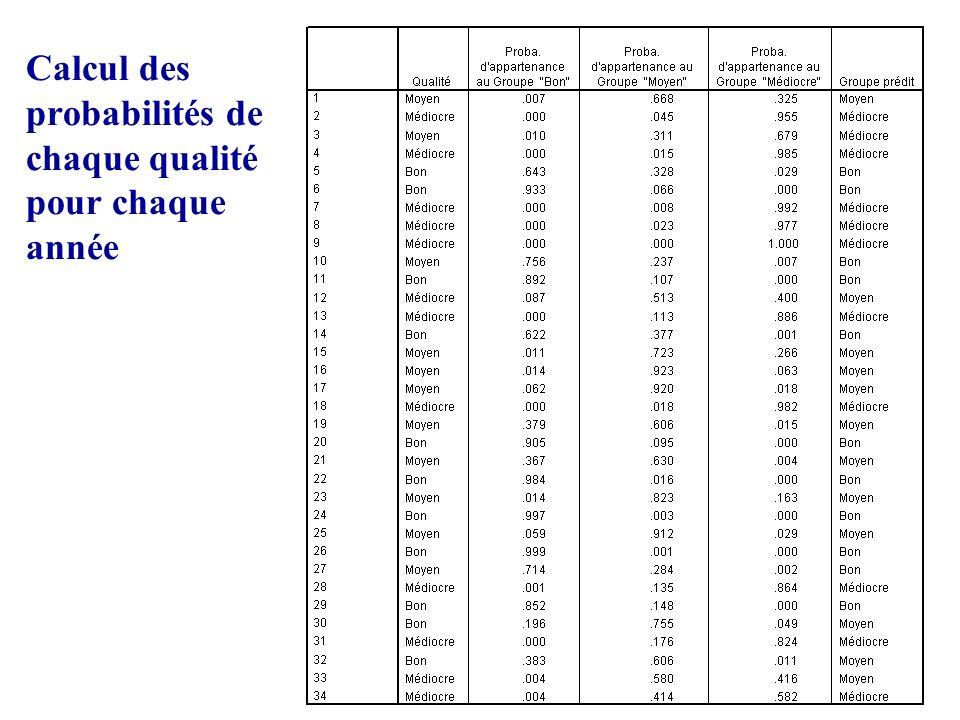 32 Calcul des probabilités de chaque qualité pour chaque année