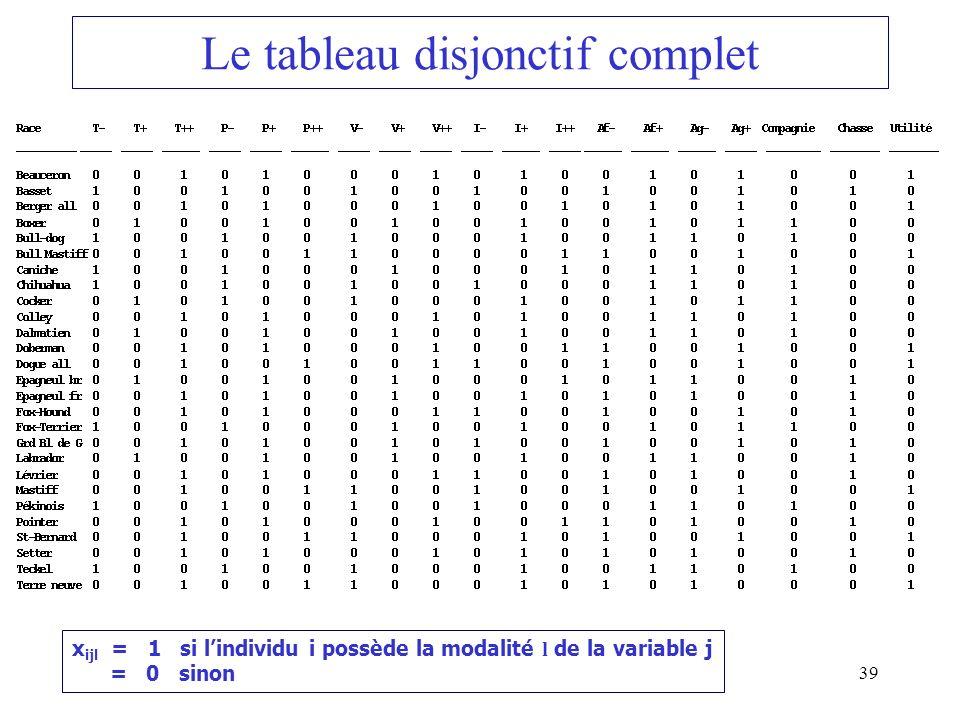 39 Le tableau disjonctif complet x ijl = 1 si lindividu i possède la modalité l de la variable j = 0 sinon