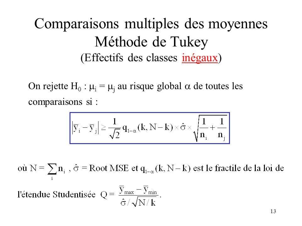 13 Comparaisons multiples des moyennes Méthode de Tukey (Effectifs des classes inégaux) On rejette H 0 : i = j au risque global de toutes les comparai