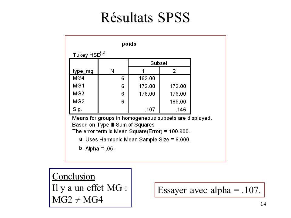 14 Résultats SPSS Conclusion Il y a un effet MG : MG2 MG4 Essayer avec alpha =.107.