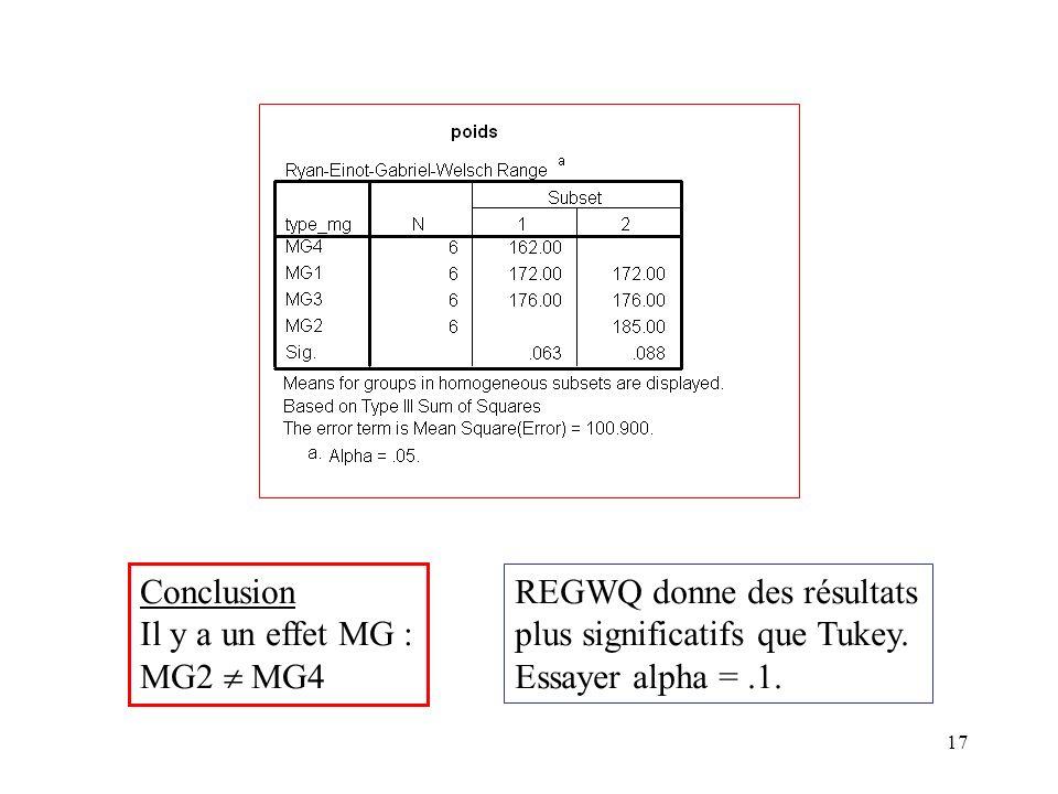 17 Conclusion Il y a un effet MG : MG2 MG4 REGWQ donne des résultats plus significatifs que Tukey. Essayer alpha =.1.
