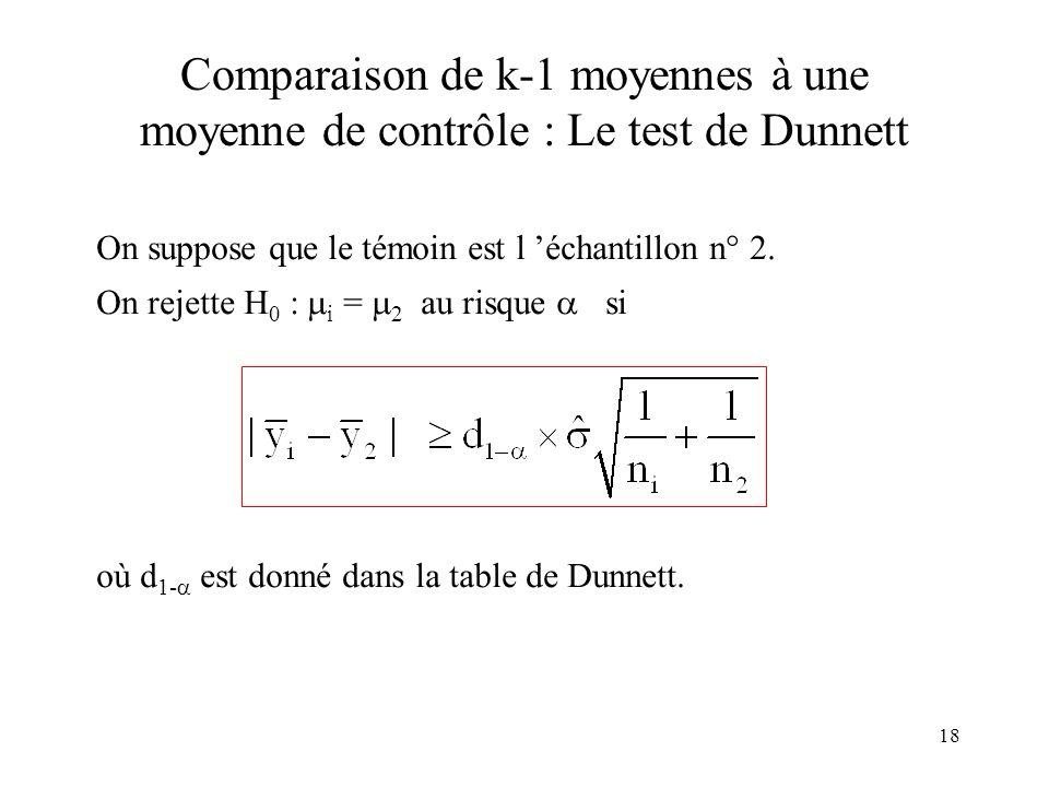 18 Comparaison de k-1 moyennes à une moyenne de contrôle : Le test de Dunnett On suppose que le témoin est l échantillon n° 2. On rejette H 0 : i = 2