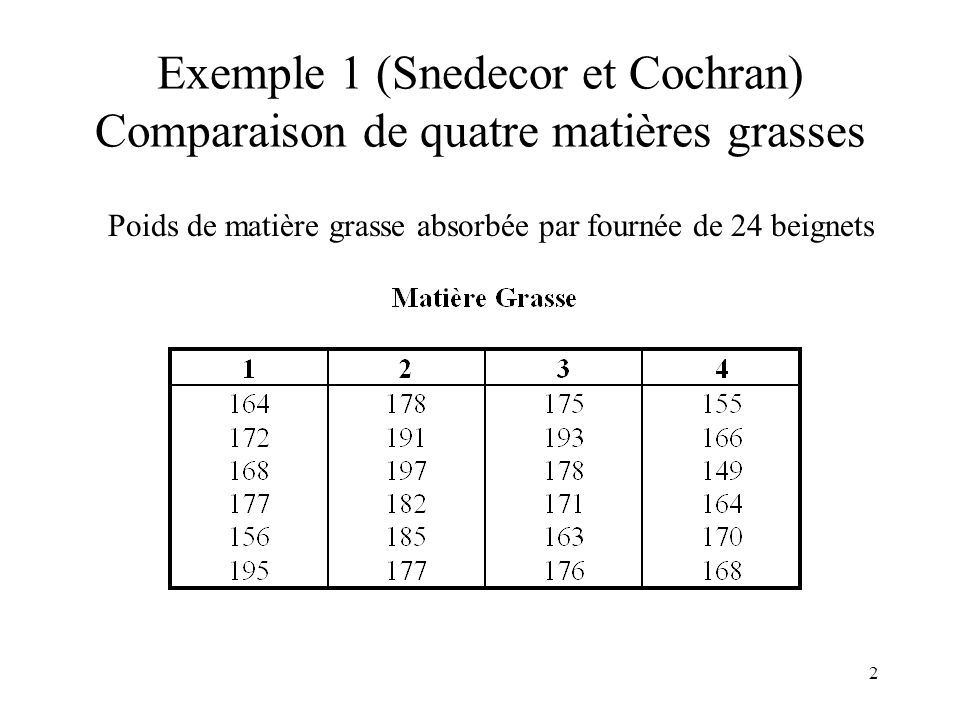 2 Exemple 1 (Snedecor et Cochran) Comparaison de quatre matières grasses Poids de matière grasse absorbée par fournée de 24 beignets