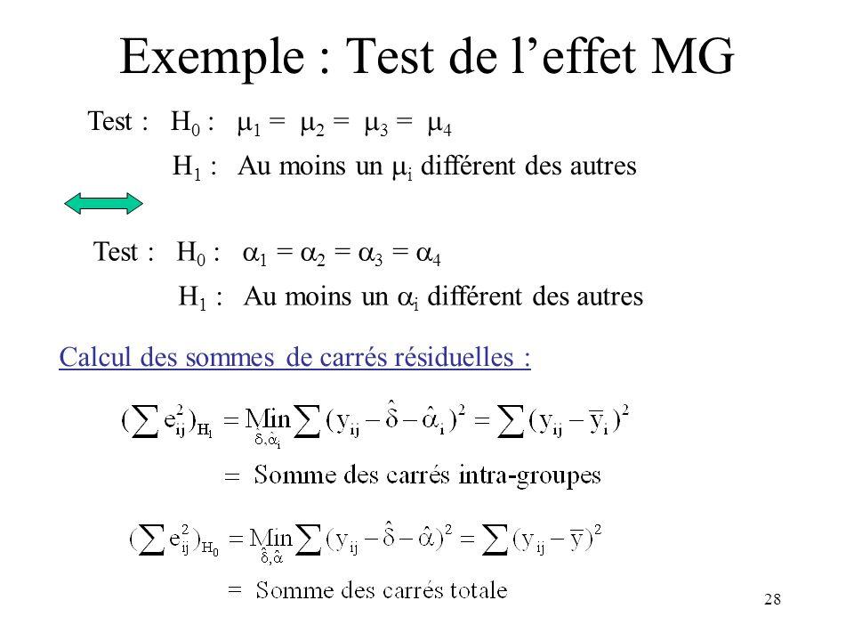 28 Exemple : Test de leffet MG Test : H 0 : 1 = 2 = 3 = 4 H 1 : Au moins un i différent des autres Test : H 0 : 1 = 2 = 3 = 4 H 1 : Au moins un i diff