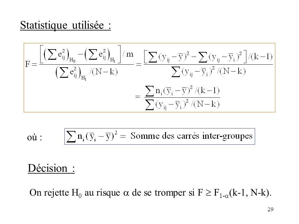 29 Statistique utilisée : On rejette H 0 au risque de se tromper si F F 1- (k-1, N-k). Décision : où :