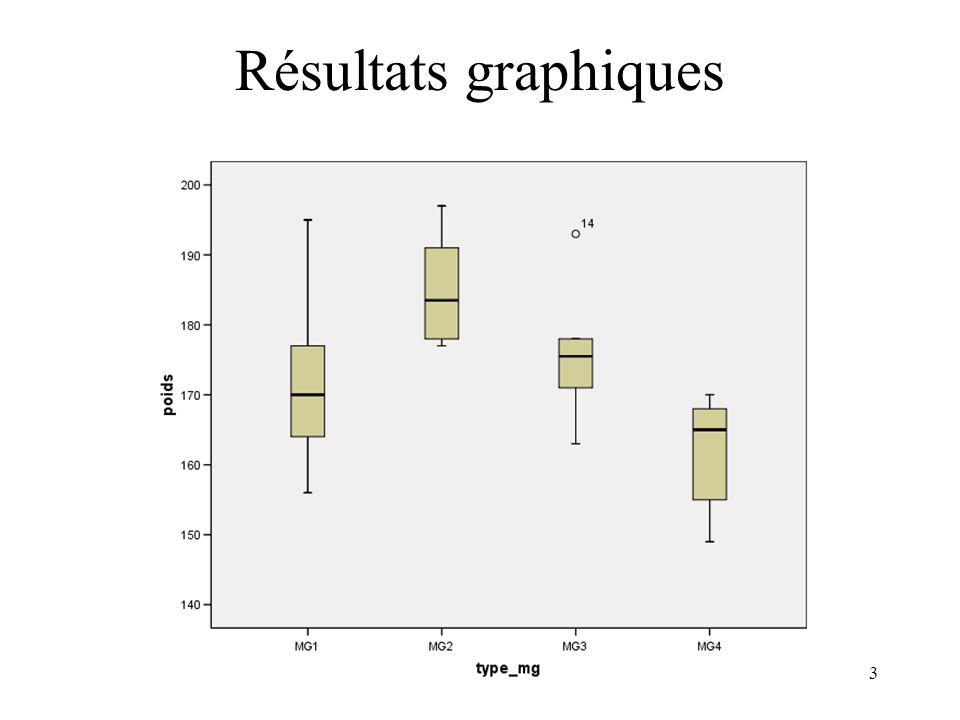 34 Résultats SPSS : Studentized deleted residuals Régression de Poids sur les variables indicatrices de MG1, MG2,MG3:
