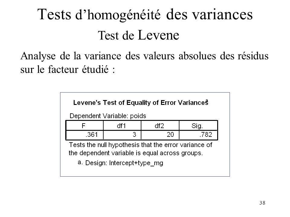 38 Tests dhomogénéité des variances Test de Levene Analyse de la variance des valeurs absolues des résidus sur le facteur étudié :