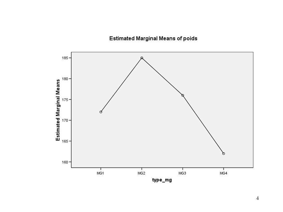 15 Comparaisons multiples des moyennes Méthode REGWQ (Effectifs des classes égaux) Procédure itérative - On teste tout dabord lhomogénéité de toutes les moyennes au risque k.