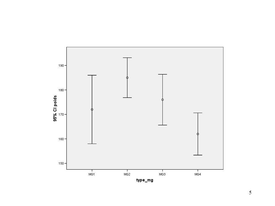 6 Analyse de la variance à un facteur Y = Poids des matières grasses absorbées X = Type de matière grasse Modèle : Y ij = + i + ij, avec ij ~ N(0, ) Il y a indétermination puisque Y ij = ( + c) + ( i - c) + ij, avec ij ~ N(0, ) pour tout c.
