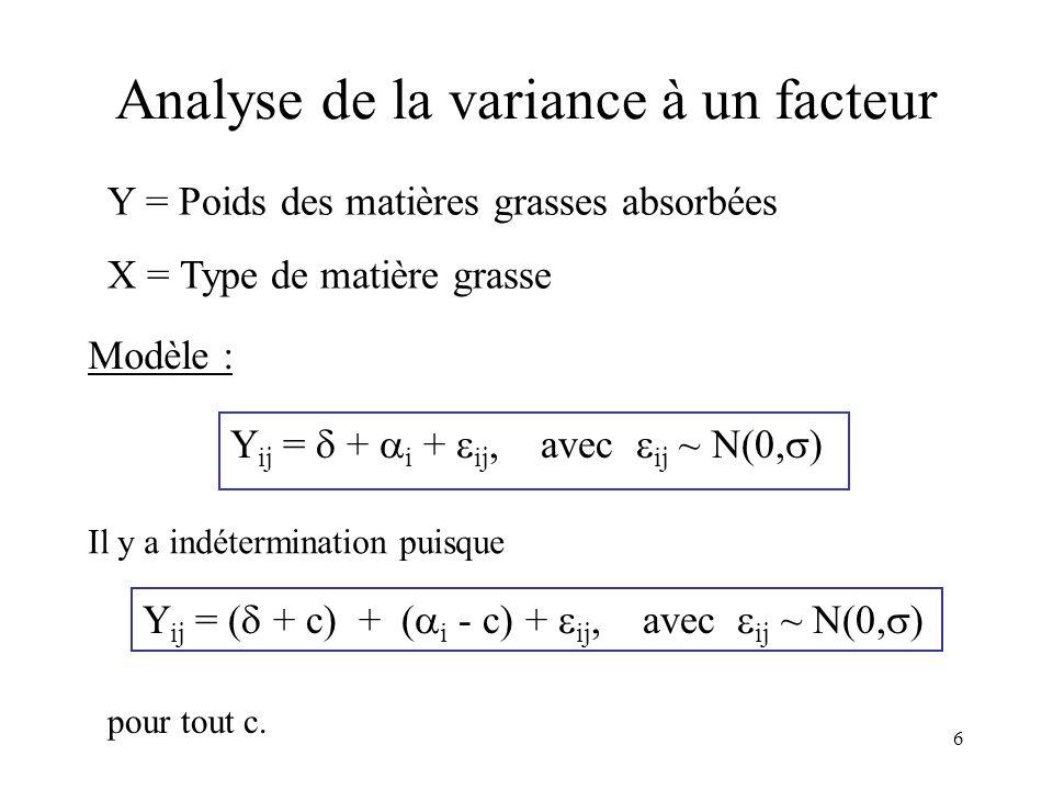 6 Analyse de la variance à un facteur Y = Poids des matières grasses absorbées X = Type de matière grasse Modèle : Y ij = + i + ij, avec ij ~ N(0, ) I