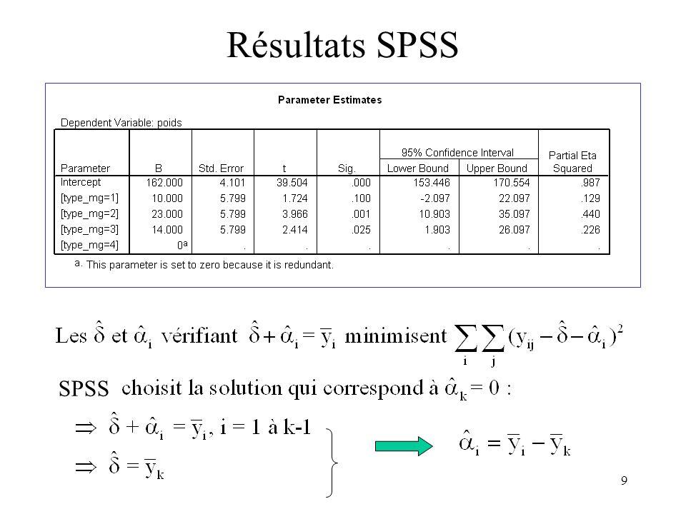 9 Résultats SPSS SPSS