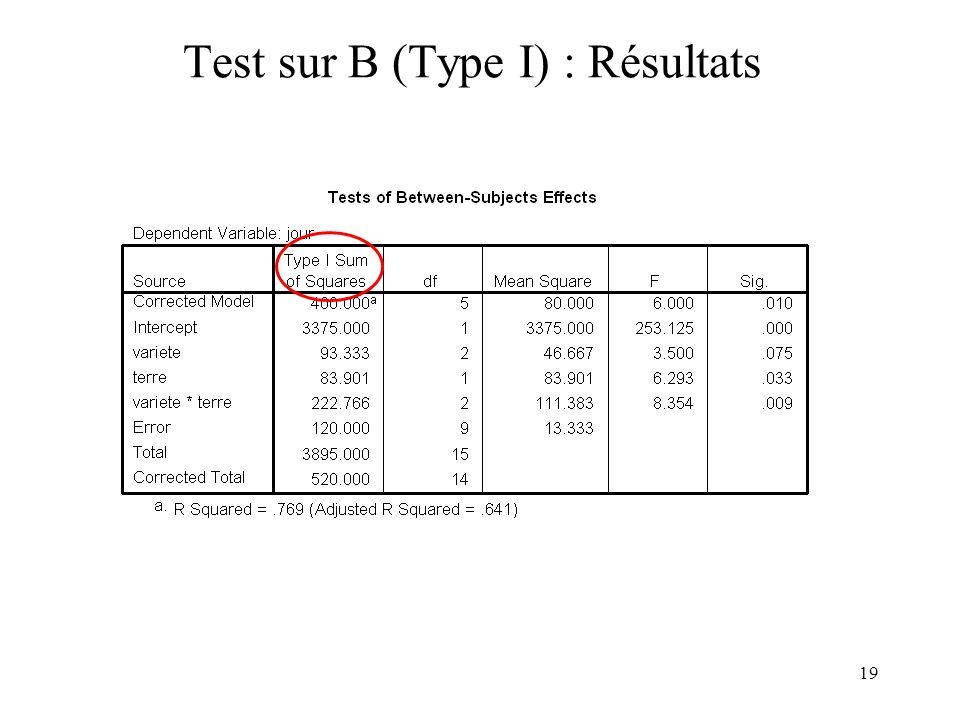 19 Test sur B (Type I) : Résultats