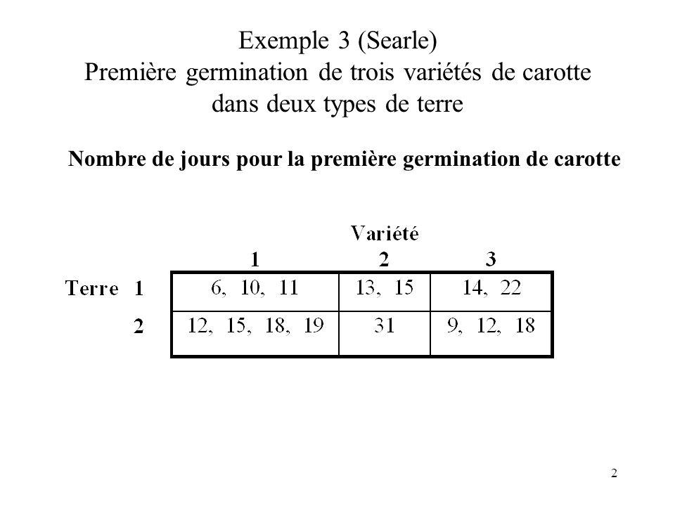 2 Exemple 3 (Searle) Première germination de trois variétés de carotte dans deux types de terre Nombre de jours pour la première germination de carotte