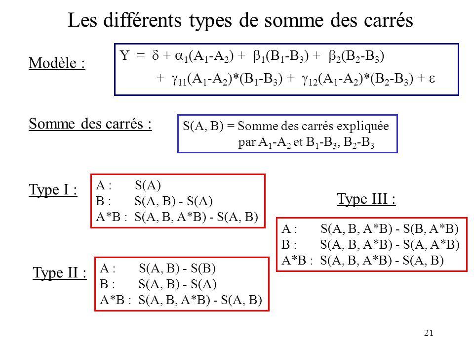 21 Les différents types de somme des carrés Modèle : Y = + 1 (A 1 -A 2 ) + 1 (B 1 -B 3 ) + 2 (B 2 -B 3 ) + 11 (A 1 -A 2 )*(B 1 -B 3 ) + 12 (A 1 -A 2 )*(B 2 -B 3 ) + Somme des carrés : S(A, B) = Somme des carrés expliquée par A 1 -A 2 et B 1 -B 3, B 2 -B 3 Type I : A : S(A) B : S(A, B) - S(A) A*B : S(A, B, A*B) - S(A, B) Type II : A : S(A, B) - S(B) B : S(A, B) - S(A) A*B : S(A, B, A*B) - S(A, B) Type III : A : S(A, B, A*B) - S(B, A*B) B : S(A, B, A*B) - S(A, A*B) A*B : S(A, B, A*B) - S(A, B)