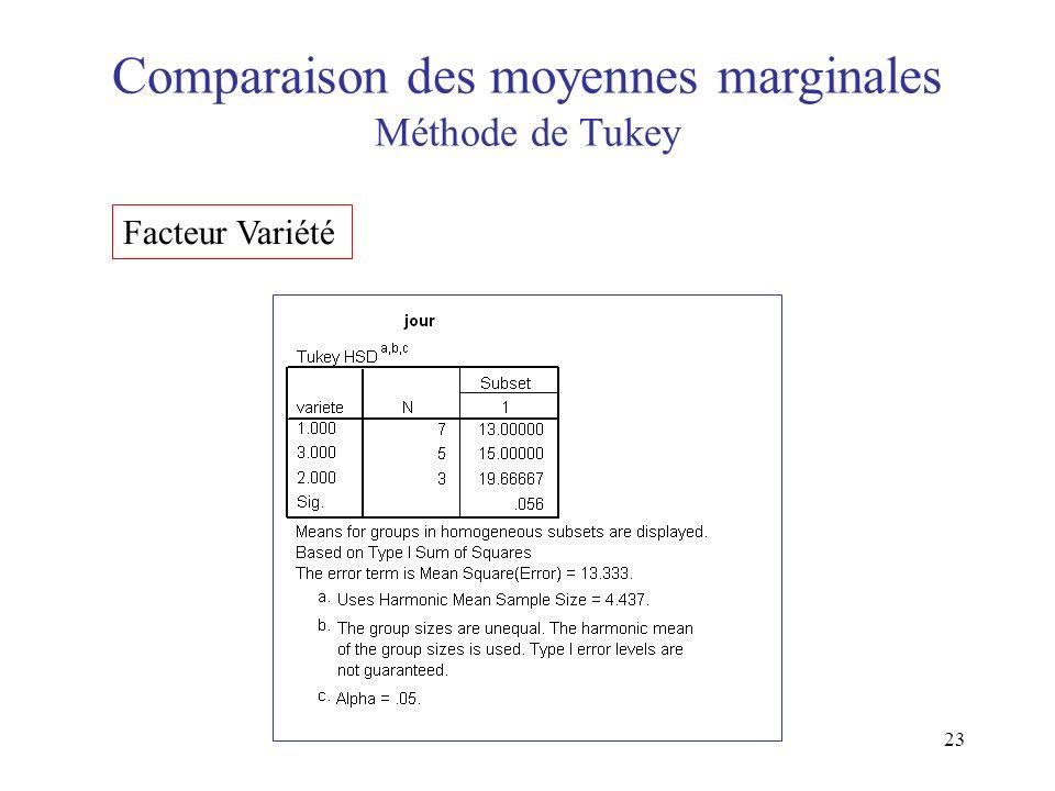 23 Comparaison des moyennes marginales Méthode de Tukey Facteur Variété