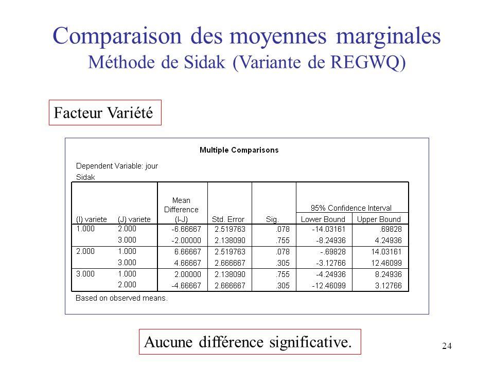 24 Comparaison des moyennes marginales Méthode de Sidak (Variante de REGWQ) Facteur Variété Aucune différence significative.