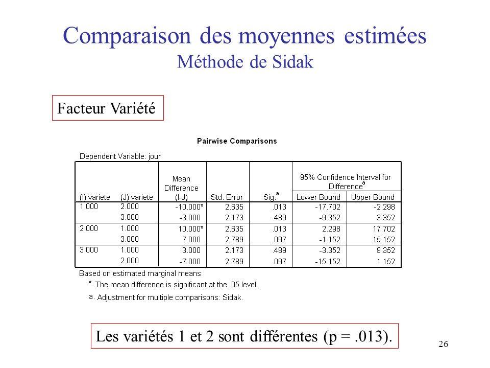 26 Comparaison des moyennes estimées Méthode de Sidak Facteur Variété Les variétés 1 et 2 sont différentes (p =.013).
