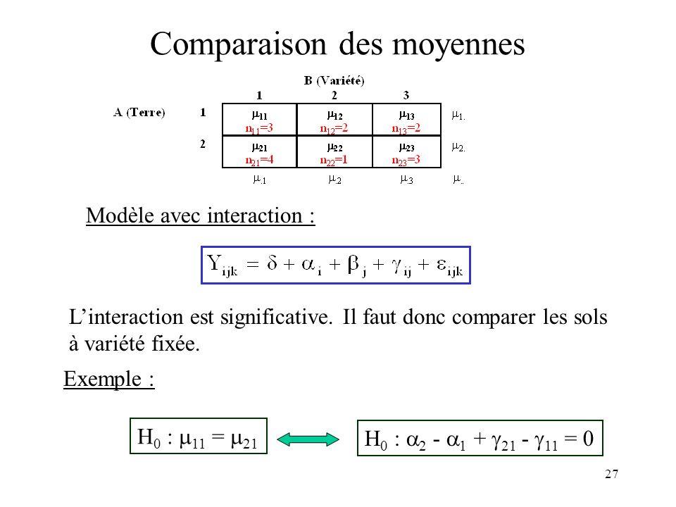 27 Comparaison des moyennes Modèle avec interaction : Linteraction est significative. Il faut donc comparer les sols à variété fixée. Exemple : H 0 :