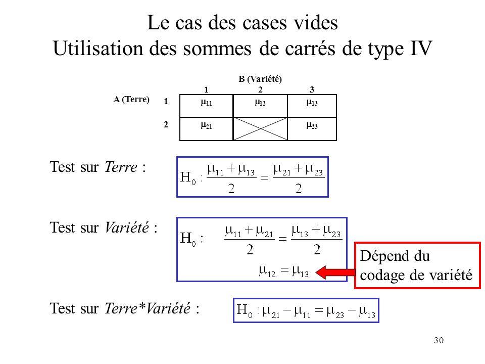 30 B (Variété) 123 A (Terre) 1 11 12 13 2 21 23 Le cas des cases vides Utilisation des sommes de carrés de type IV Test sur Terre : Test sur Variété : Test sur Terre*Variété : Dépend du codage de variété
