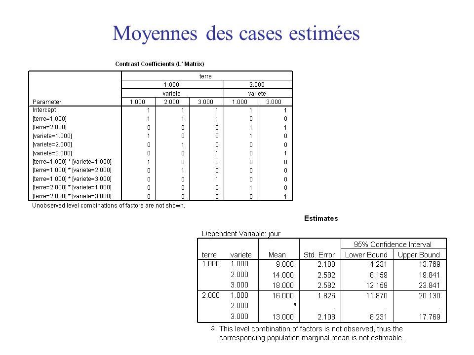 34 Moyennes des cases estimées