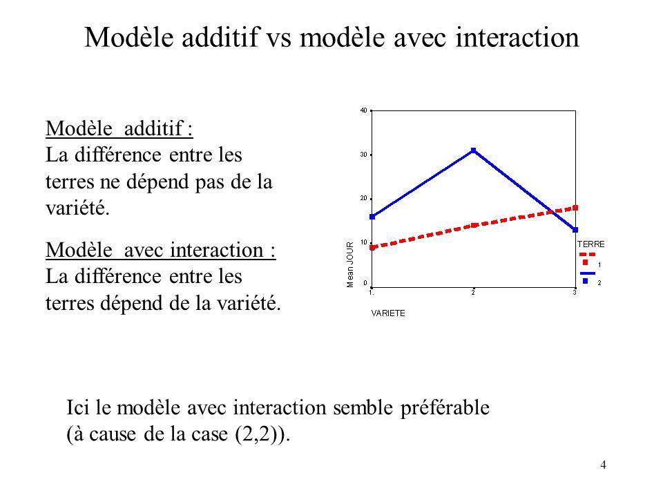 4 Modèle additif vs modèle avec interaction Modèle additif : La différence entre les terres ne dépend pas de la variété. Modèle avec interaction : La