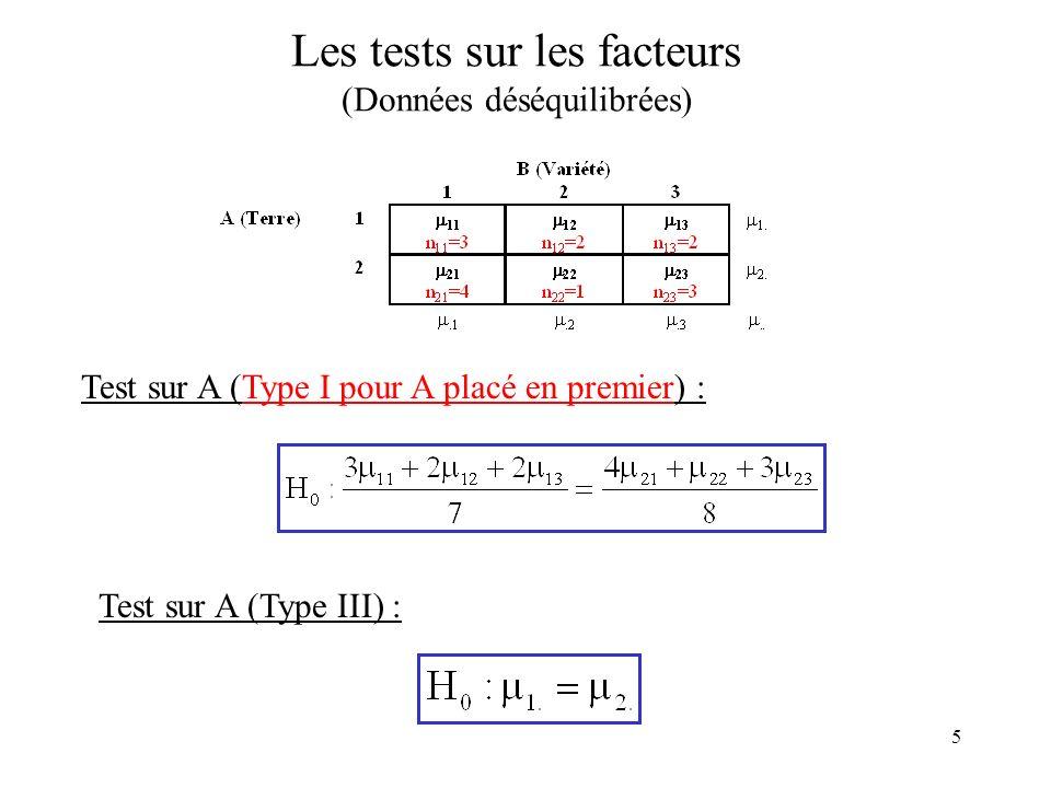 5 Les tests sur les facteurs (Données déséquilibrées) Test sur A (Type I pour A placé en premier) : Test sur A (Type III) :