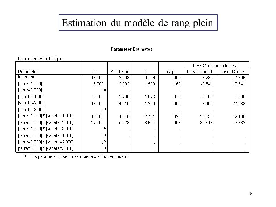 8 Estimation du modèle de rang plein