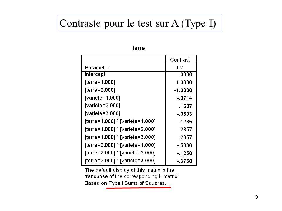 9 Contraste pour le test sur A (Type I)
