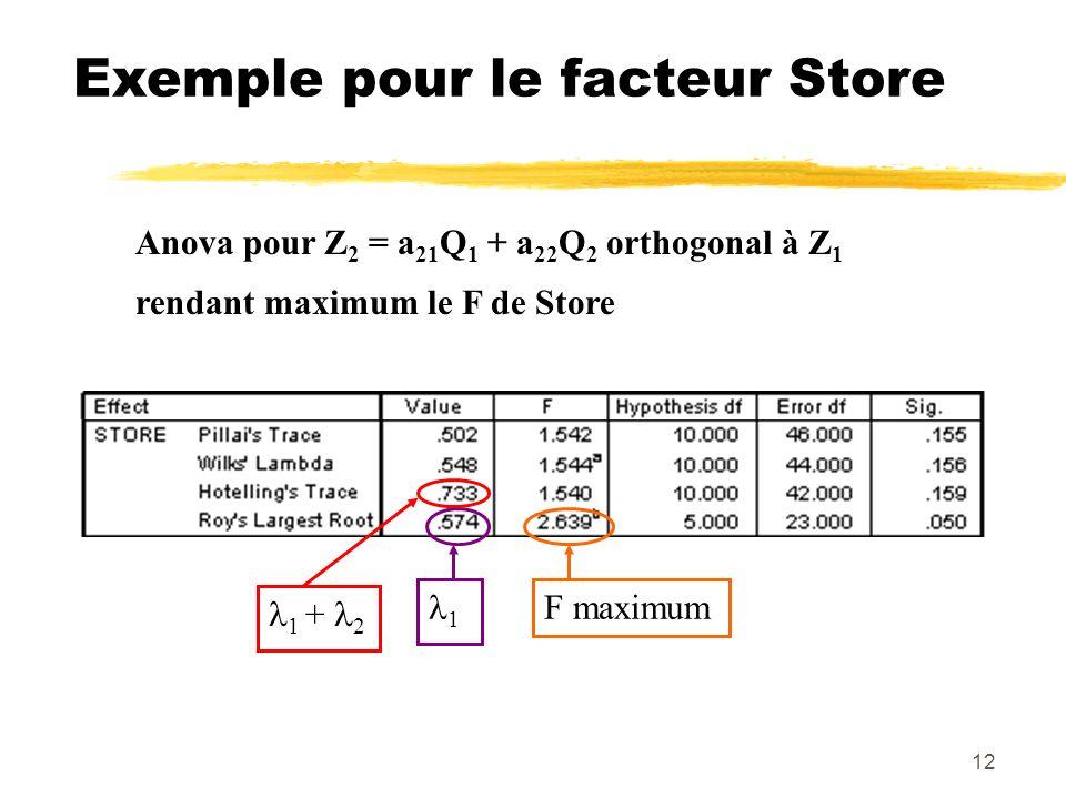 12 Exemple pour le facteur Store Anova pour Z 2 = a 21 Q 1 + a 22 Q 2 orthogonal à Z 1 rendant maximum le F de Store F maximum 1 1 + 2