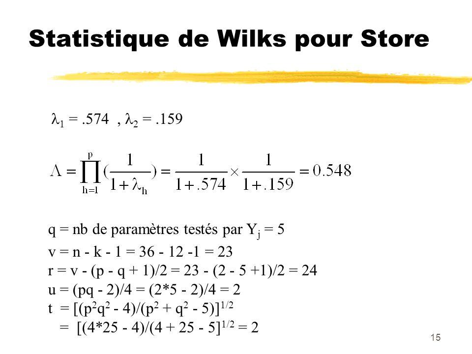 15 Statistique de Wilks pour Store 1 =.574, 2 =.159 q = nb de paramètres testés par Y j = 5 v = n - k - 1 = 36 - 12 -1 = 23 r = v - (p - q + 1)/2 = 23 - (2 - 5 +1)/2 = 24 u = (pq - 2)/4 = (2*5 - 2)/4 = 2 t = [(p 2 q 2 - 4)/(p 2 + q 2 - 5)] 1/2 = [(4*25 - 4)/(4 + 25 - 5] 1/2 = 2