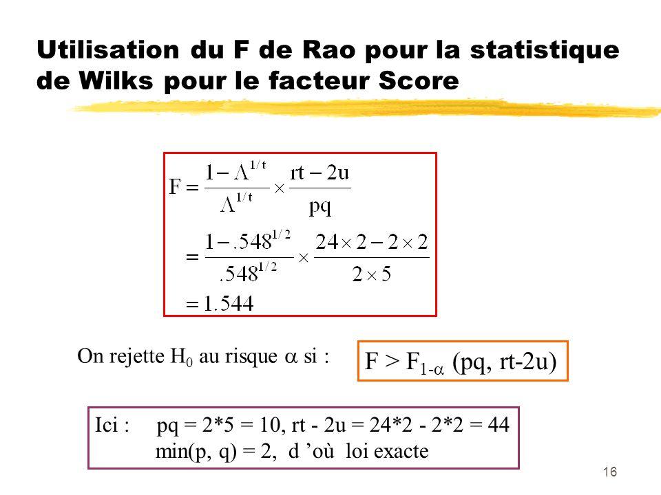 16 Utilisation du F de Rao pour la statistique de Wilks pour le facteur Score On rejette H 0 au risque si : F > F 1- (pq, rt-2u) Ici : pq = 2*5 = 10, rt - 2u = 24*2 - 2*2 = 44 min(p, q) = 2, d où loi exacte