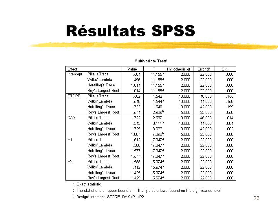 23 Résultats SPSS
