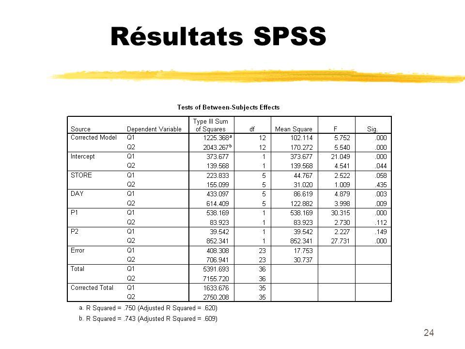 24 Résultats SPSS