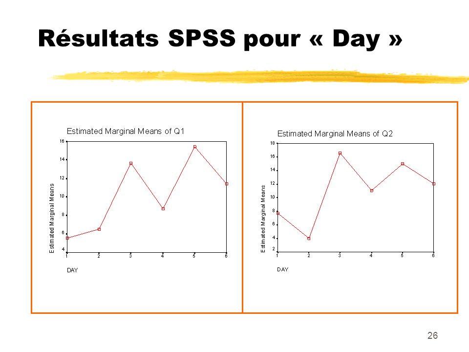 26 Résultats SPSS pour « Day »