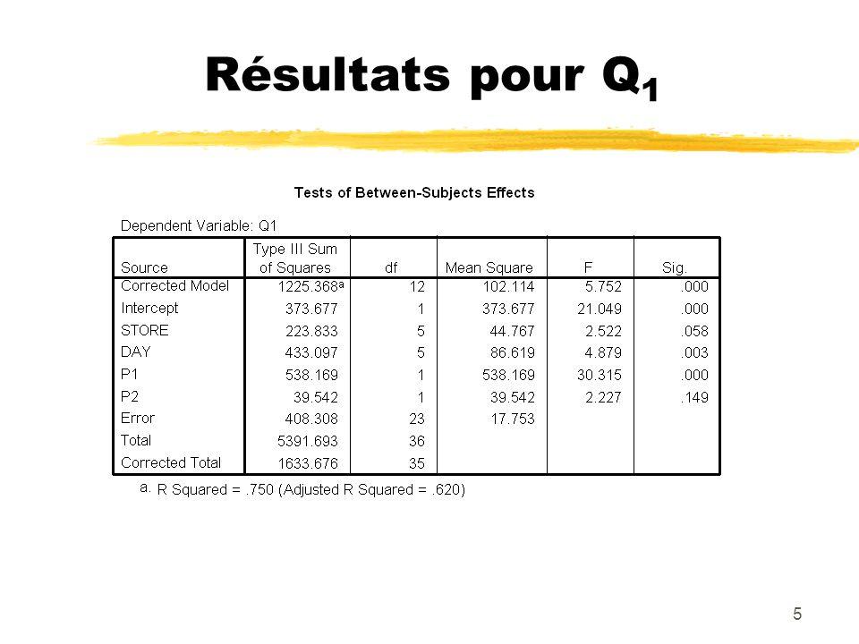 5 Résultats pour Q 1