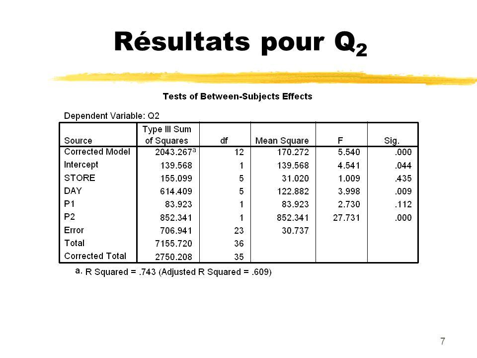 7 Résultats pour Q 2