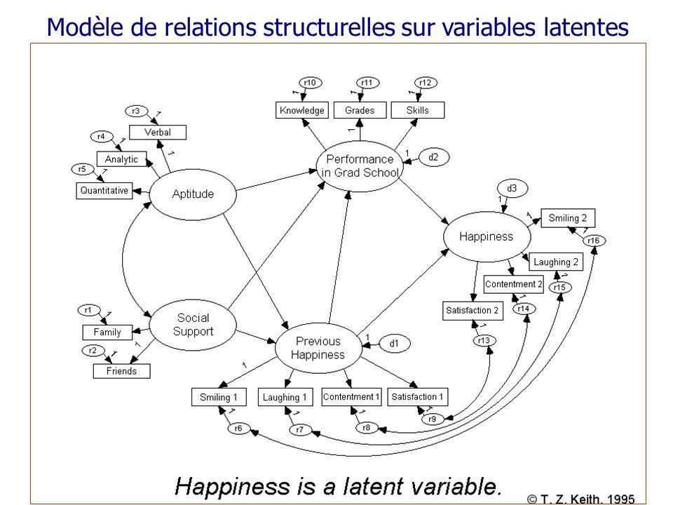 5 Modélisation de relations de causalité sur variables latentes ECSI Path model for a Mobile phone provider Approche confirmatoire Reconstituer les covariances et valider un modèle Covariance-based SEM - AMOS (SPSS) - Proc CALIS (SAS) Approche exploratoire Estimer les variables latentes et estimer les équations de régression Component-based SEM - PLS-Graph - XLSTAT-PLSPM - GSCA