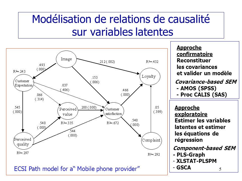 16 Estimation et validation du modèle Notations - q = Nombre de variables manifestes - n = Nombre dobservations (règle courante : n > 10*(nb de paramètres)) - = Matrice des covariances au niveau de la population - S = Matrice des covariances observées - C = Matrice des covariances calculées à laide du modèle Maximum de vraisemblance En supposant les données multinormales le maximum de vraisemblance conduit à rechercher les paramètres du modèle minimisant la fonction F(S,C) = Trace(SC -1 ) - q + Ln(det C) - Ln(det S) FMIN Tests de validation du modèle - Si le modèle étudié est exact : Chi-Square = CMIN = (n-1)FMIN 2 (dl M ) - dl M = Nb de covariances - Nb de paramètres du modèle M - Modèle accepté si p-value 0.05 ou bien si Chi-Square/dl M 2 à 5 - Modèle accepté si RMSEA 0.05, toléré jusquà 0.08 Augmente avec n !!.