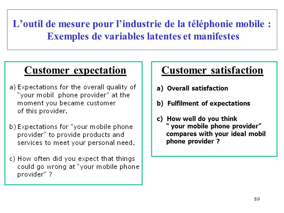 89 Loutil de mesure pour lindustrie de la téléphonie mobile : Exemples de variables latentes et manifestes Customer expectationCustomer satisfaction a) Overall satisfaction b) Fulfilment of expectations c) How well do you think your mobile phone provider compares with your ideal mobil phone provider ?