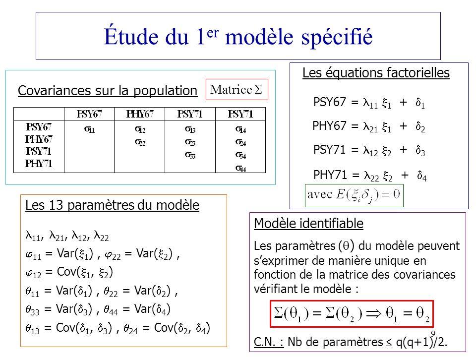 40 Estimation des variables latentes Résultat de loption OUTSTAT de la Proc CALIS _NAME_ v1 v2 v3 v4 f1 0.529 0.215 0.109 -0.005 f2 0.072 -0.005 0.586 0.221 Chaque variable latente est estimée par régression multiple de la variable latente théorique sur toutes les variables manifestes centrées : - XSI1 = 0.529*PSY67 + 0.215*PHY67 + 0.109*PSY71 - 0.005*PHY71 - XSI2 = 0.072*PSY67 - 0.005*PHY67 + 0.586*PSY71 + 0.221*PHY71