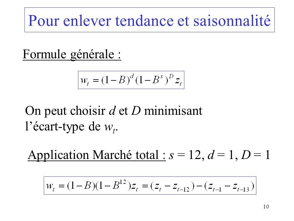 10 Pour enlever tendance et saisonnalité Formule générale : On peut choisir d et D minimisant lécart-type de w t. Application Marché total : s = 12, d