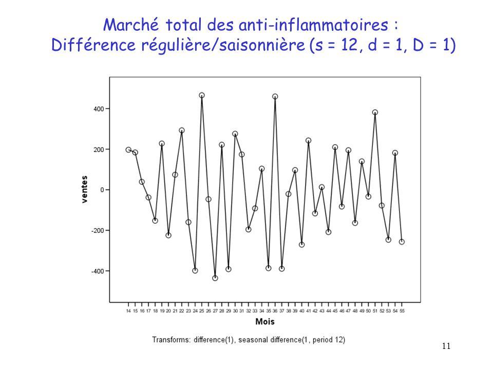 11 Marché total des anti-inflammatoires : Différence régulière/saisonnière (s = 12, d = 1, D = 1)